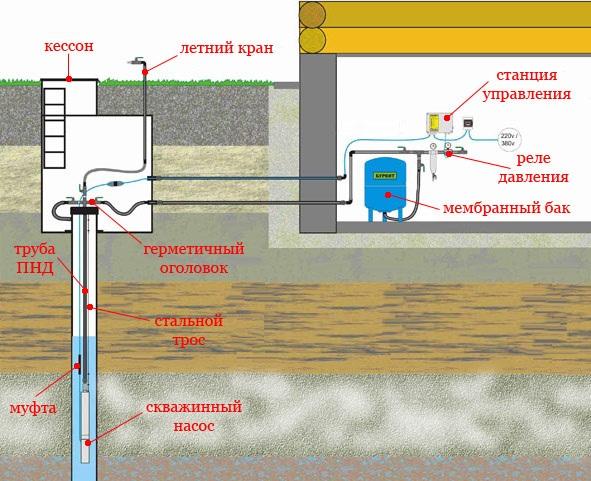 Автоматическая подача воды из скважины в дом своими руками